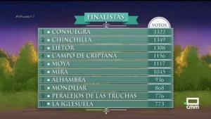 Mira pasa a la final en el Certamen de El pueblo más bonito de Castilla La Mancha